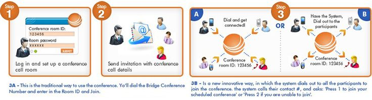 How does audio conferencing work.
