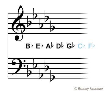Key Signatures With Flats: D Flat Major - B Flat Minor