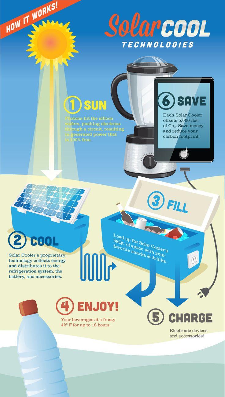 Solar Power Cooler 1000 Bilder Zu Solar Fridge Auf Pinterest Solar Laufen Und Ka 1 4 Hler