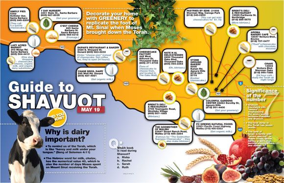 Guide to Shavuot