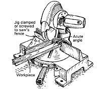 Acute angles on the chop saw-Use clamps or screws to secure one of the jig's fences to the saw's fence. Clamp the workpiece to the jig (block under the far end of long pieces) and you're all set to cut accurate acute angles.