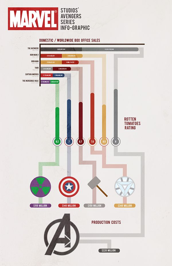 I created an infographic for Phase 1 of Marvel Studios' productions leading to…