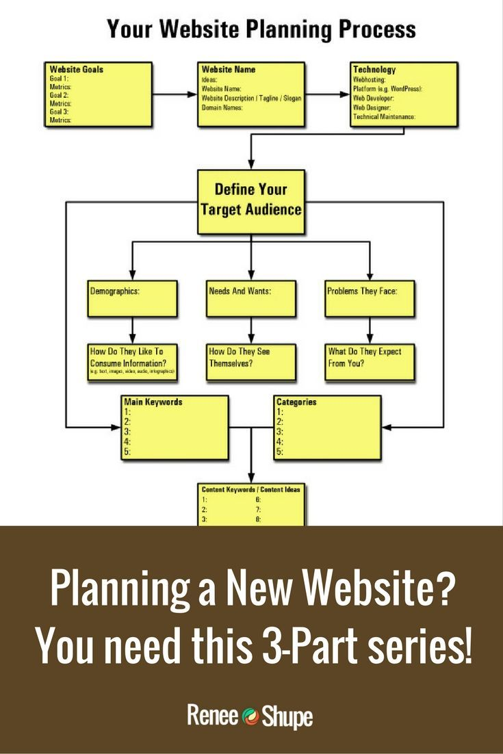 How To Plan Your Small Business Web Site: A Comprehensive Guide For Business Owners – Part 3 via @reneeshupe