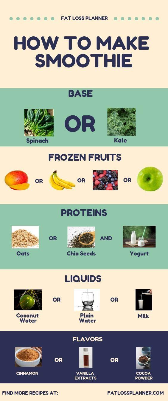 #Einfache Anleitung #Smoothie Wie macht man einen Smoothie? (Easy Guide) Hier ist ein …   – health-smoothies