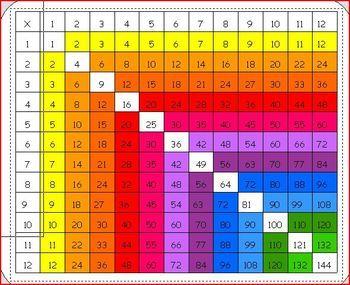Multiplication Chart Label