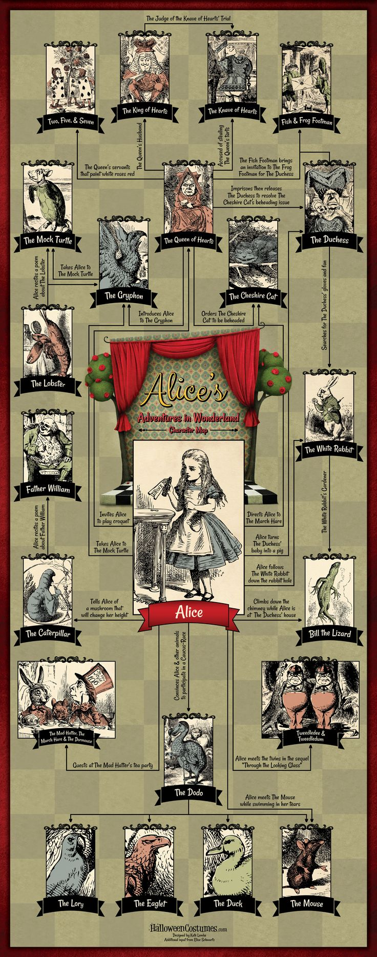 Alice In Wonderland Character Map [Infographic] - Halloween Costumes Blog