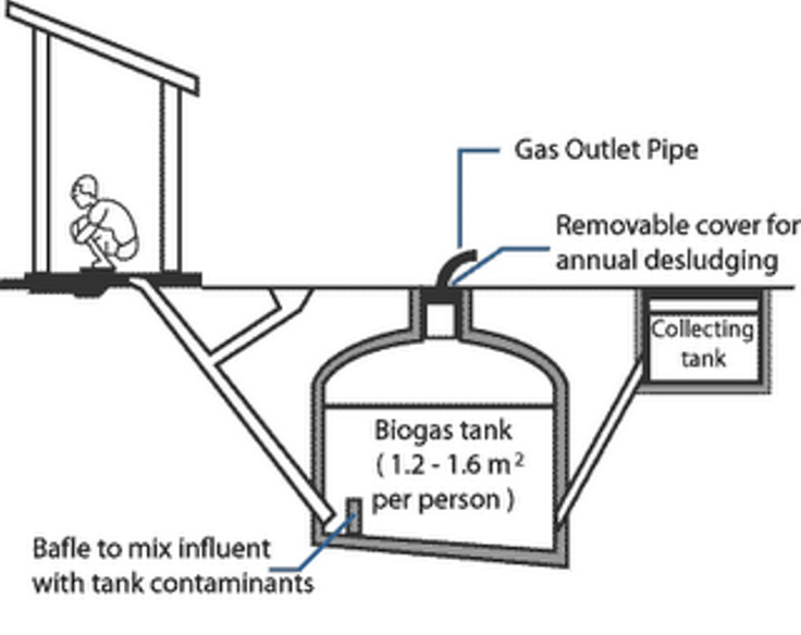 1000 images about biogas on pinterest farms aquaponics for Septic tank basics