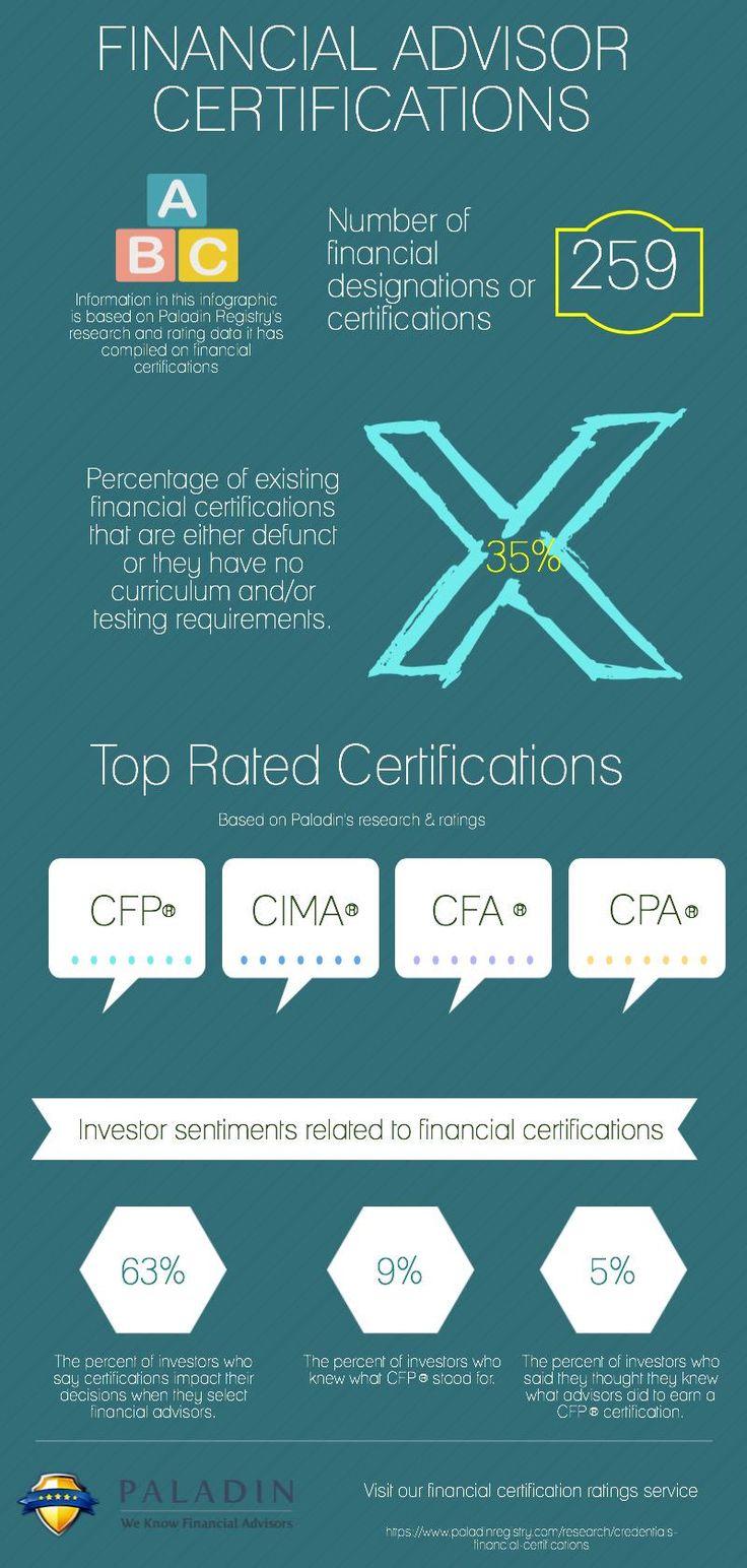 Financial Advisor Designations