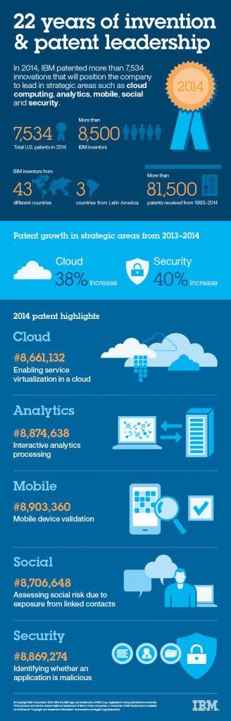 IBM rompe récord de registro de Patente Estadounidenses en 2014