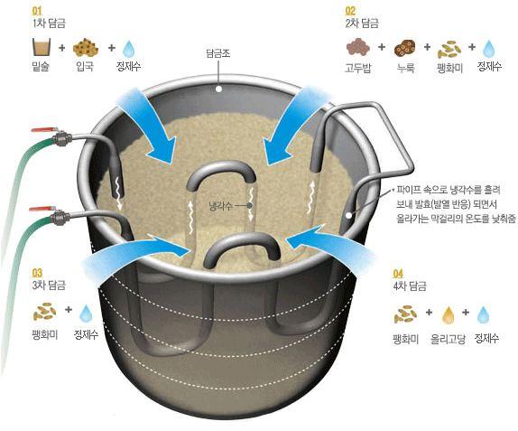 1차담금-밑술+입국+물, 2차담금-고두밥+누룩+팽화미+물, 3차담금-팽화미+물, 4차담금-팽화미+올리고당+물, 담금조의 파이프 속으로 냉각수를 흘려보내 발효(발열 반응)되면서 올라가는 막걸리의 온도를 낮춰줌