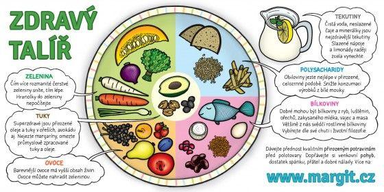 Oficiální výživová doporučení u nás vydává Ministerstvo zdravotnictví. Poslední…
