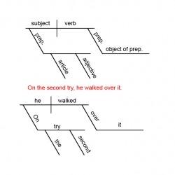 Best 25+ Complex sentences exercises ideas on Pinterest | Types of ...