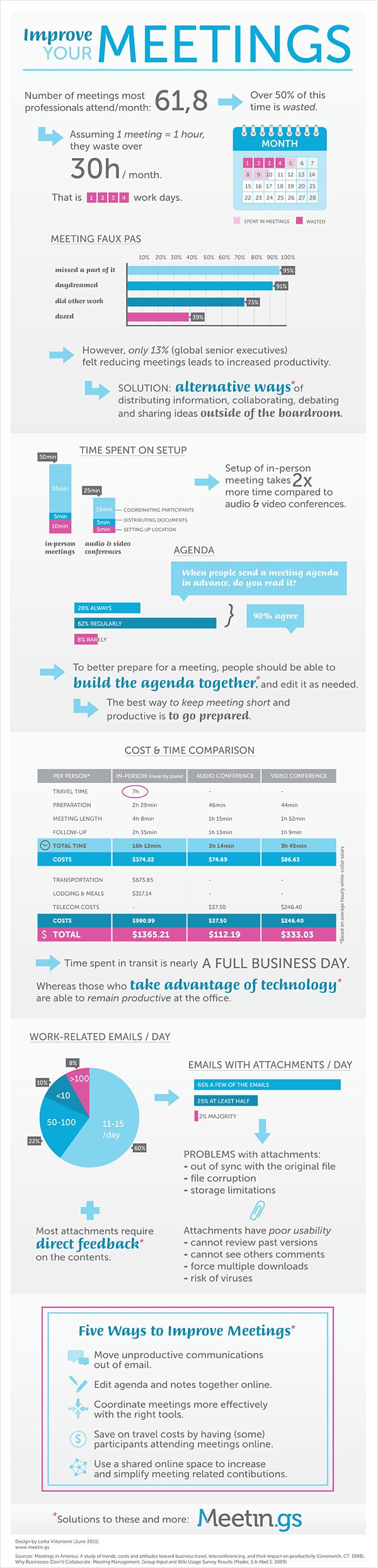Cool info graphic by the Join.me team signaling that most people waste 30 hours a month in needless meetings.