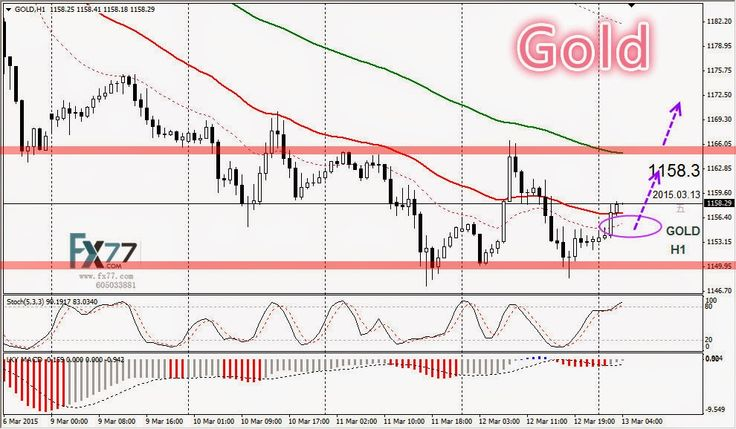 Daily Analysis from FX77 Binary Option: Technical Analysis from FX77, 13/03/2015