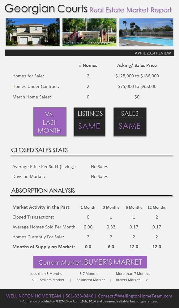 Georgian Courts Wellington Real Estate Market Report | April 2014. View the latest real estate report for Georgian Courts in Wellington Florida. #georgiancourtswellington
