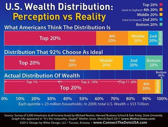 """On Wealth Inequality:  Reality Check For """"Moderates"""" - Indisputable Visual Proof That The System is Rigged"""