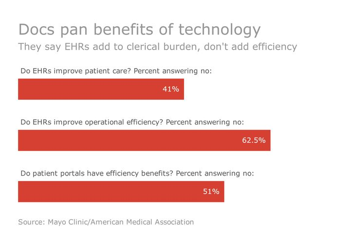 Why EHRs need to evolve to meet needs of value-based care