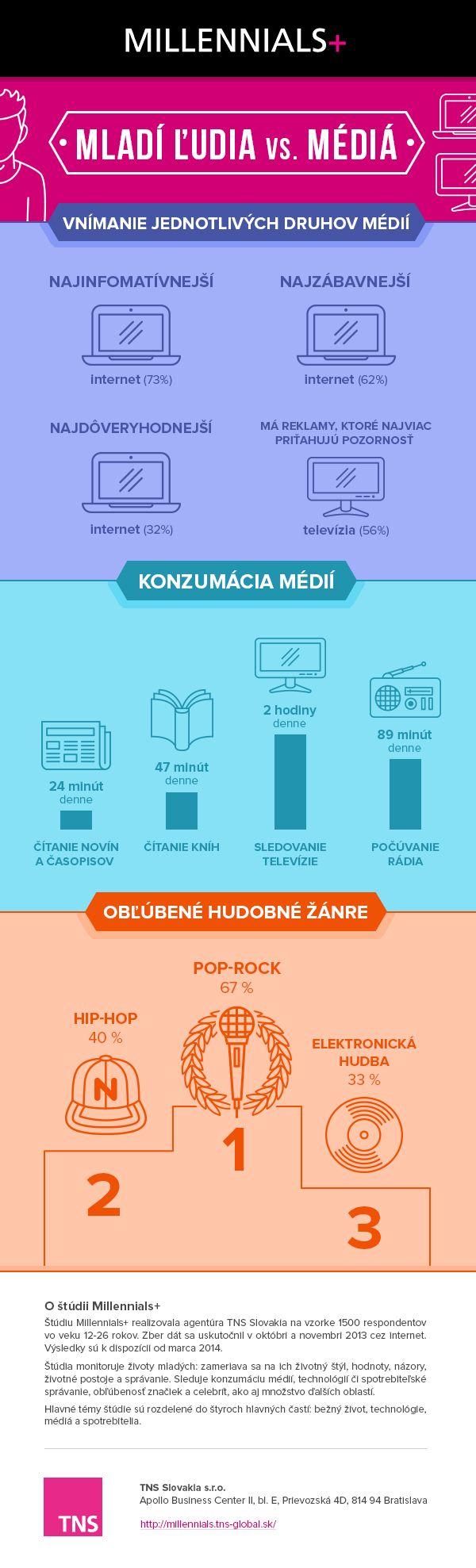 Internet predbehol televíziu. U mladých Slovákov je jednotkou | Strategie.sk