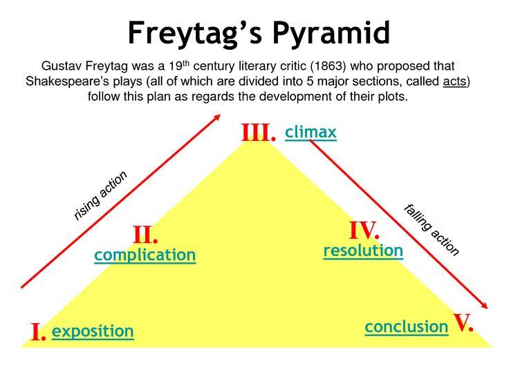 freytag's pyramid explained - Google Search | Creative Writing ...