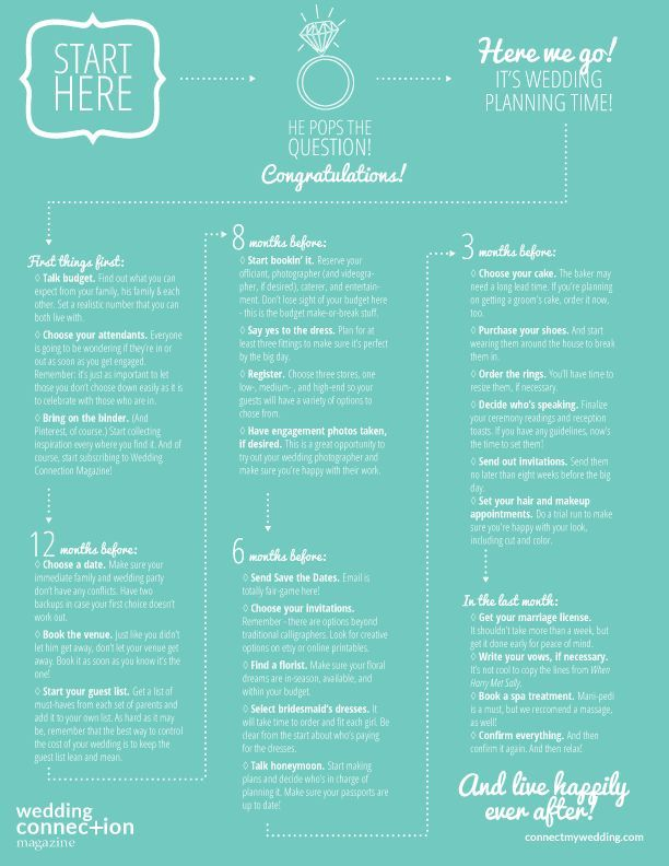 Wedding Planning Guide - this is awesome!!! - wish-upon-a-wedding