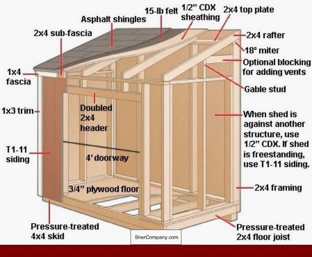 6x8 Storage Shed Plans Free And Pics Of Pent Roof Garden Shed Plans 27372290 Newbackyardshed Freesh Building A Shed Shed Storage Outdoor Storage Buildings