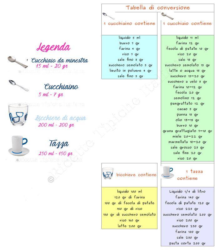 ricette_tipiche_italiane_tabella di conversione