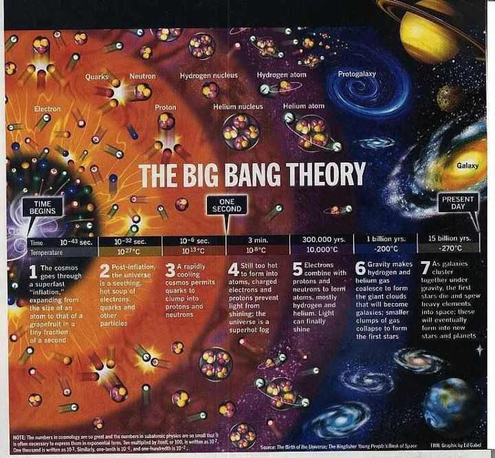 The Big Bang Theory I love science and astronomy. But when asking an atheist about the BBT and where did the matter for the universe come from he said it was always there. So you can't believe God has always been there but a super compressed bit of matter was and just decided to expand when it did. OK yeah right. I choose to believe in God. To understand God you need to know it was simple for him to create it all. That's what makes God, God.
