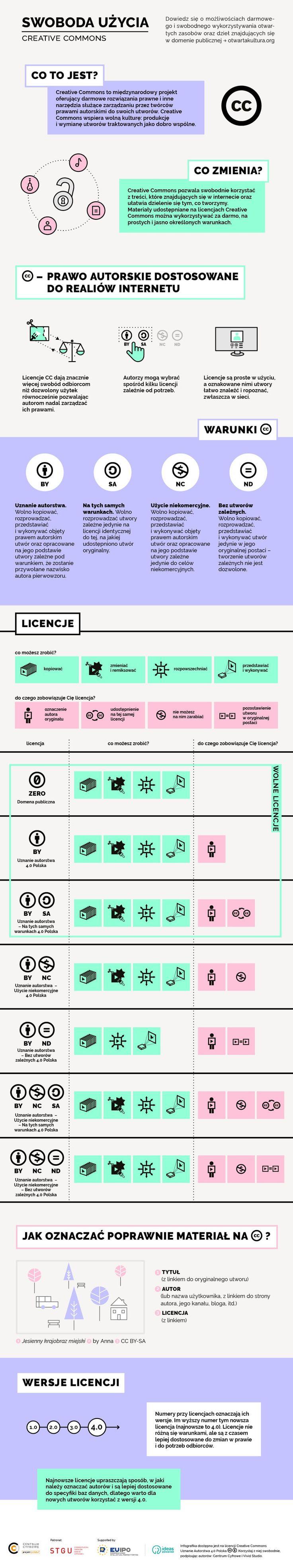 CC-infografika-min.jpg (992×5301)