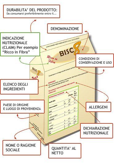 Leggi l'etichetta e scegli l'alimento giusto: dal Ministero della Salute le 10 regole d'oro per una spesa sana. http://www.salute.gov.it/portale/news/p3_2_3_1_1.jsp?lingua=italiano&menu=dossier&p=dadossier&id=32