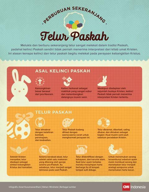 Asal Muasal Tradisi Kelinci dan Telur Paskah