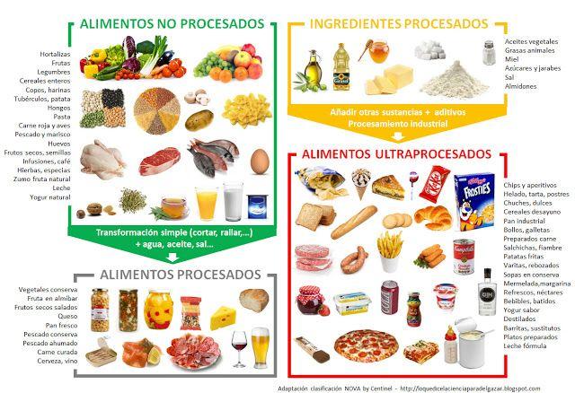 Lo Que Dice La Ciencia Para Adelgazar De Forma Fácil Y Saludable Infografía Sobre Alimentos Pro Procesador De Alimentos Alimentos Alimentos Saludables Dibujos