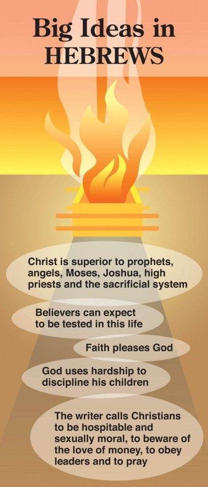 Big Ideas in Hebrews