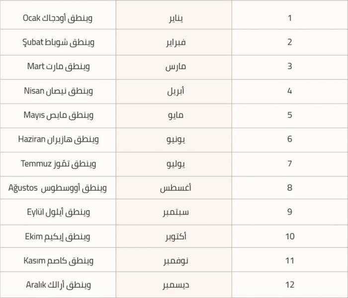 المواسم و الايام و الاشهر باللغة التركية بالصوت و طريقة النطق الصحيحة