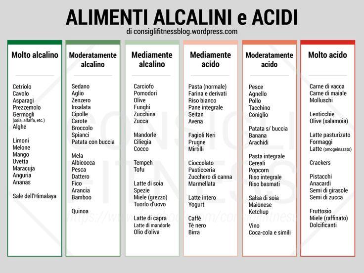 tabella alimenti alcalini e acidi