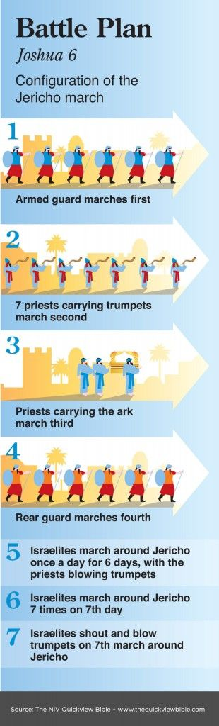 The Quick View Bible » Battle Plan, interesting to note that the city of Jericho was about 1 mile square, so first day Marched around with all the battle gear and the ARK about 4 miles but on the 7th day they walked around the city at least 28 miles. The city would have been unnerved, watching this.