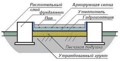 Примерная схема при устройстве бетонного пола в бане по грунту в один слой
