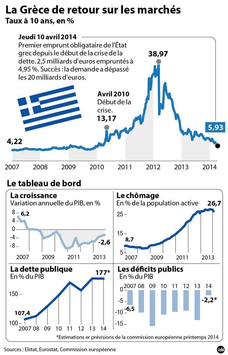 Une infographie pour résumer le retour de la Grèce sur les marchés
