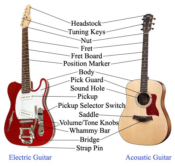30 best images about acoustic guitar on pinterest guitar case acoustic guitars and miranda. Black Bedroom Furniture Sets. Home Design Ideas