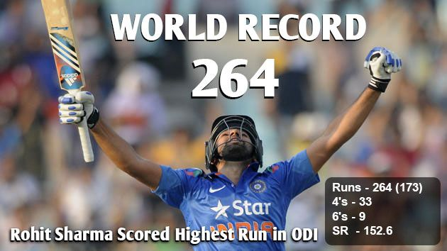 Congrats ! Rohit Sharma to make a world record in the cricket history with the highest score 264 in just 172 Balls !