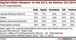 digital video viewers in EU5 Oct 2014   eMarketer