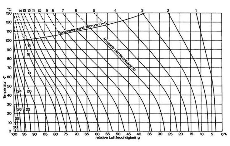 Diagramm Holzausgleichsfeuchte nach Keylwerth (1969)