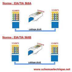 schema branchement cablage prise rj45 ethernet