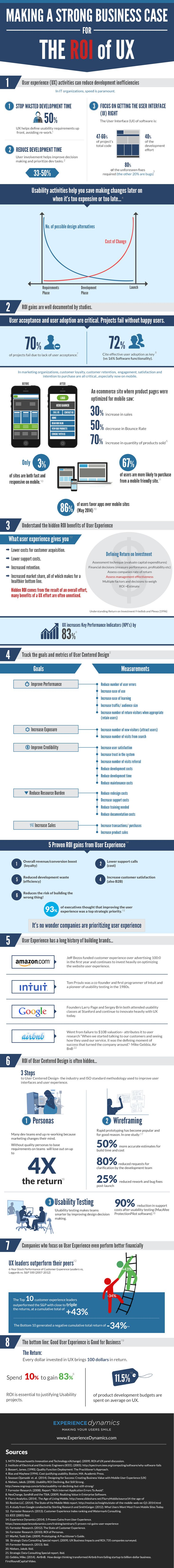 Making a Strong Business case for the ROI of UX [INFOGRAPHIC] | Experience…