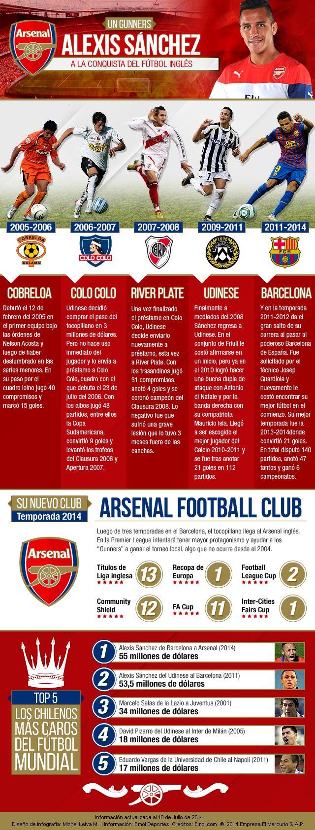 La carrera de Alexis Sanchez, desde Cobreloa al Arsenal inglés #PremierLeague #AlexisSanchez #Arsenal #Gunners #Barcelona #Barca #Chile - Arsenal FC - Gunners - Udinese - Barcelona