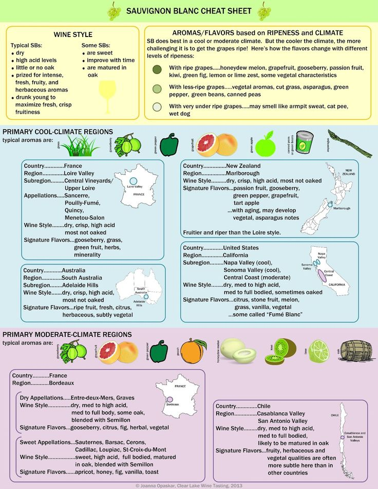 "Wine Infographic - Sauvignon Blanc Cheat Sheet www.LiquorList.com ""The Marketplace for Adults with Taste!"" @LiquorListcom   #LiquorList.com"