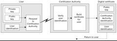 AWS Microchip deliver trust anchor for end-to-end IoT security Digital certificates such as X.509 used by the transport layer security (TLS) protocol are ingrained in almost every aspect of our digital lives. @tachyeonz