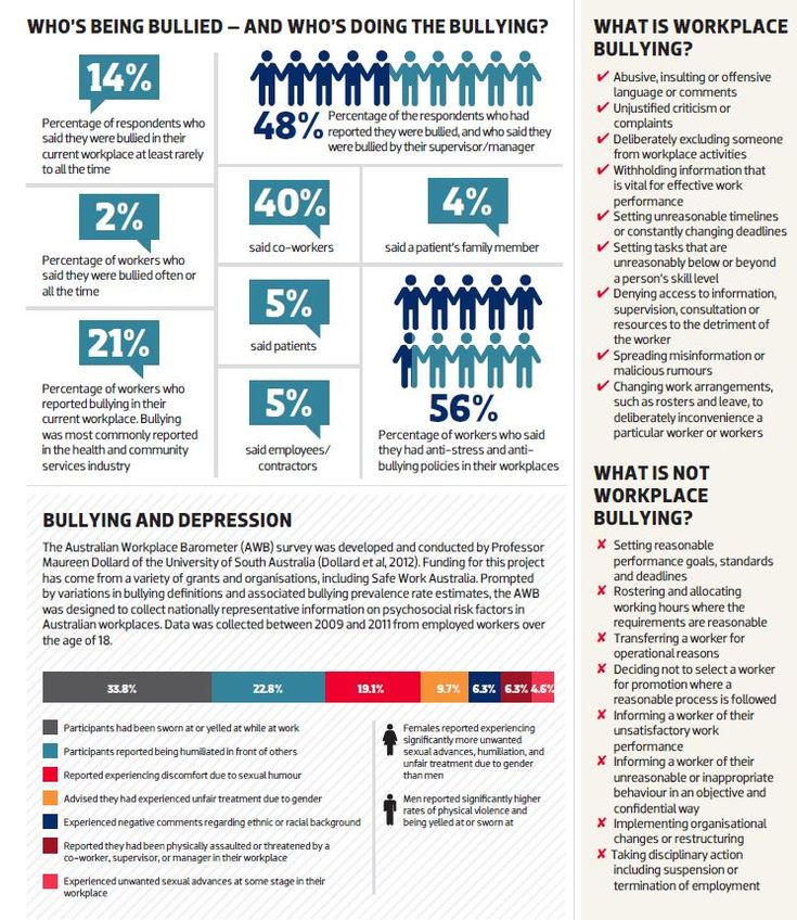 Workplace bullying has been at the top of the national political, legal and management agenda for the last year.