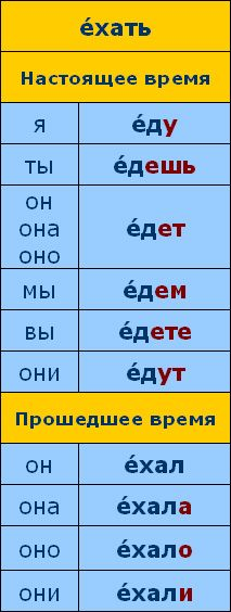 Время говорить по-русски::Урок 07::Сцена 01::Грамматический комментарий