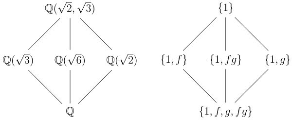 Fundamental theorem of Galois theory - Wikipedia, the free encyclopedia