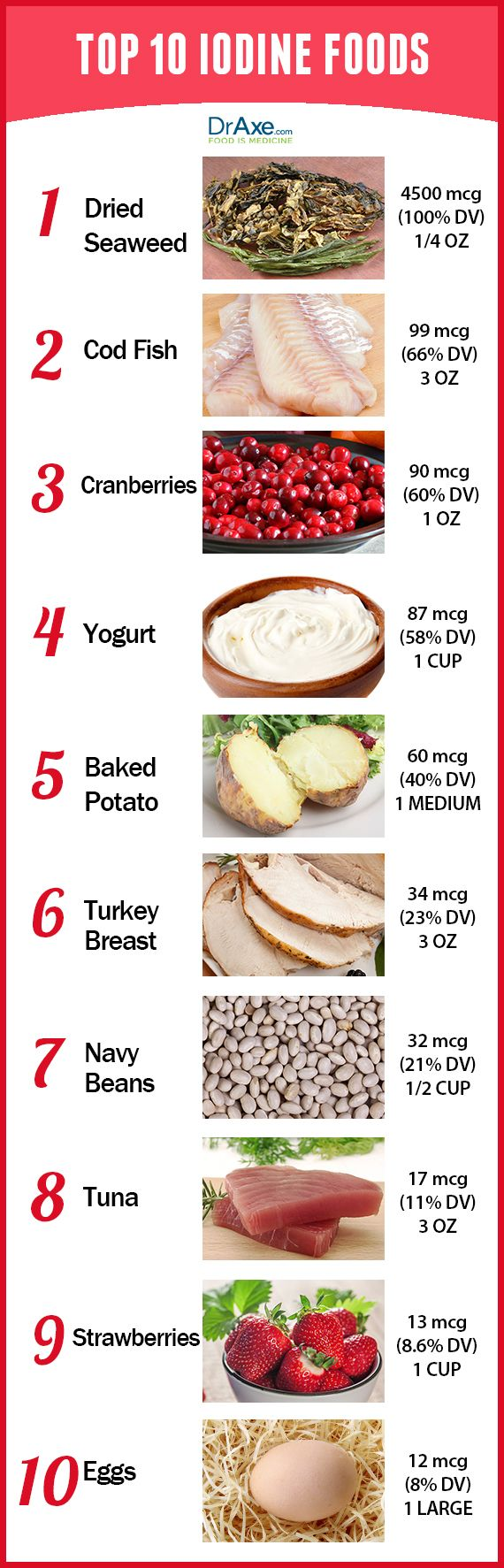 Benefits of iodine include healthy hair and skin and a healthy thyroid gland. Try these Top 10 Iodine Rich Foods to get your daily dose today!